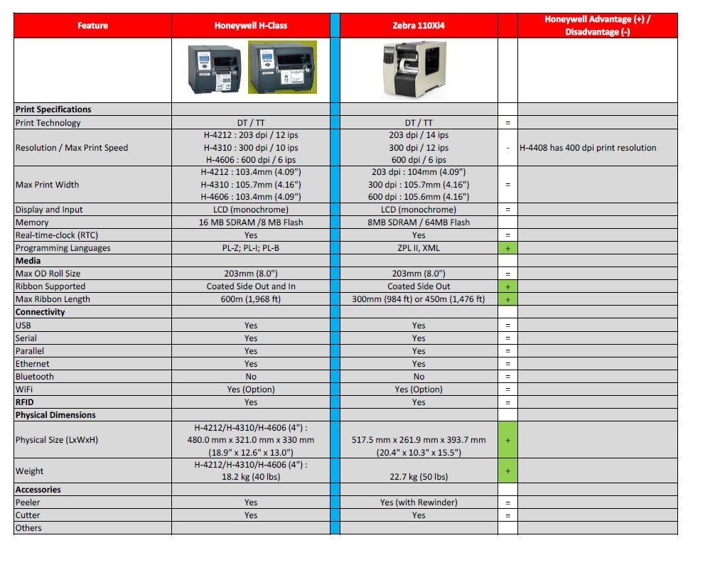 compare between honeywell h class printer with zebra 110xi4 printer