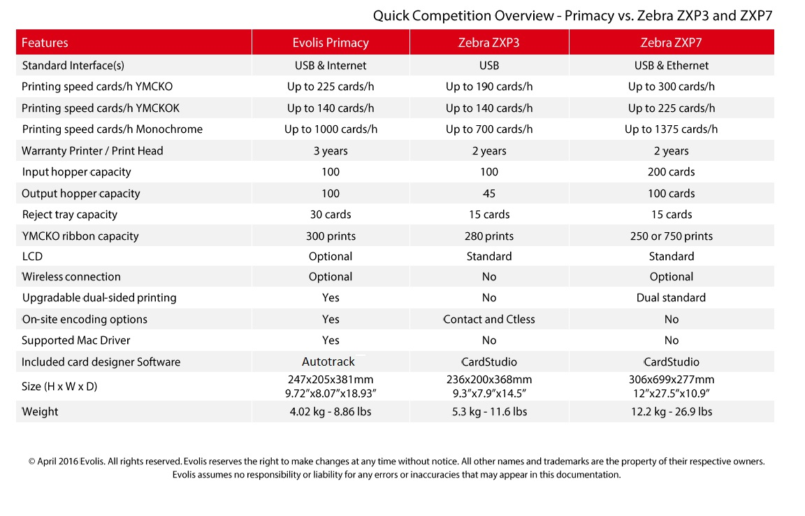 Comparison between evolis primacy, Zebra ZXP3 and zebra ZXP7  | ALC
